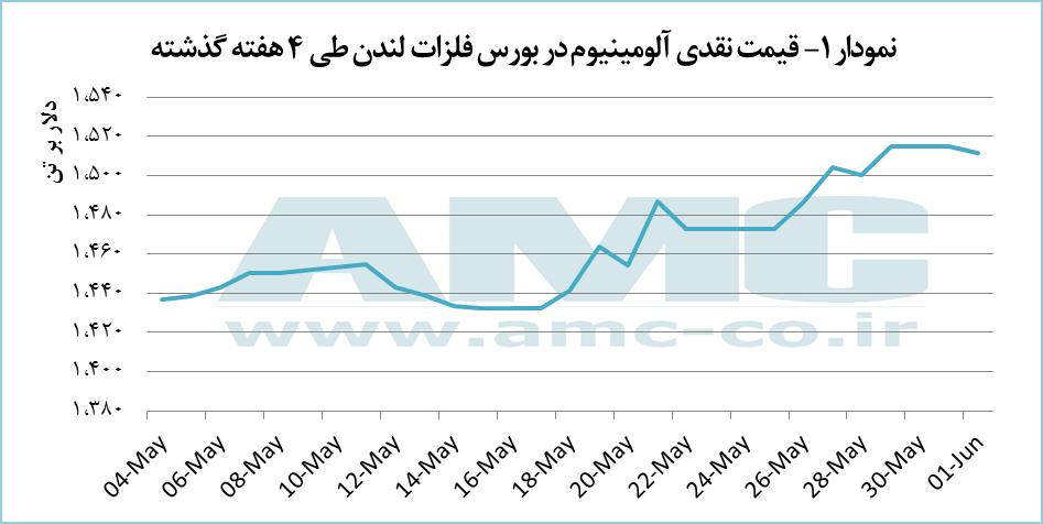 افزایش قیمت فویل آلومینیوم